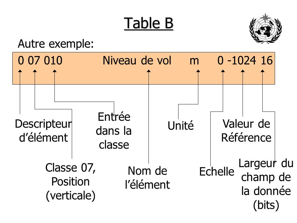 Table B Autre exemple: 0 07 010 Niveau de vol m 0 -1024 16