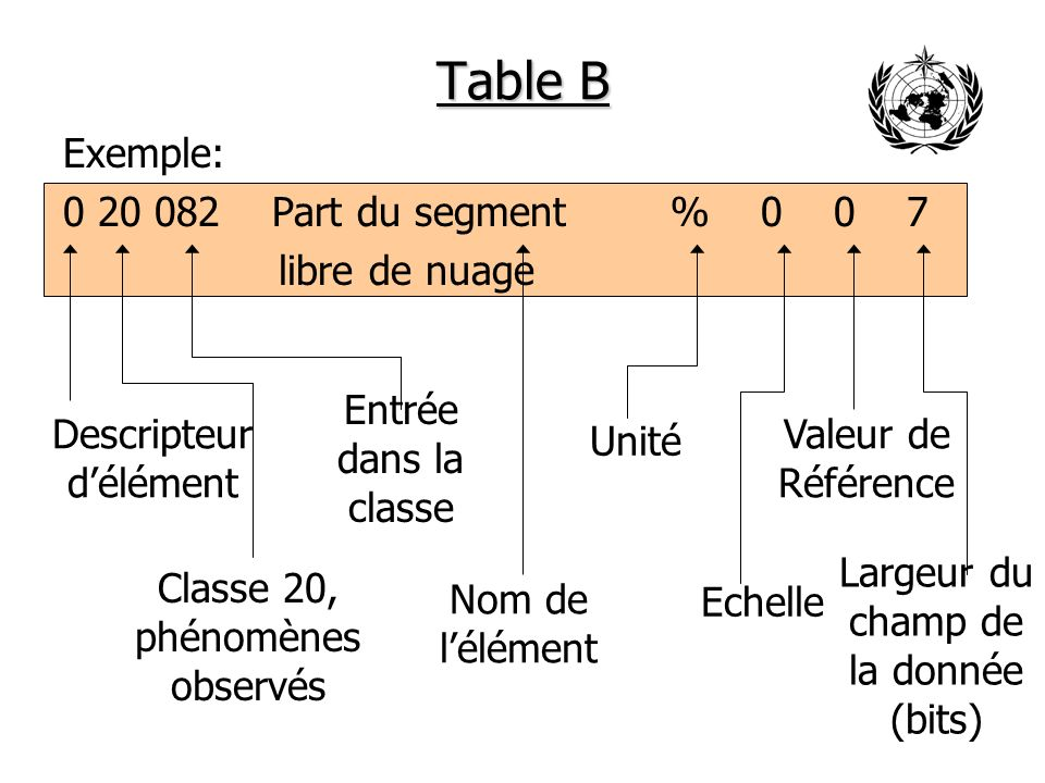 Table B Exemple: 0 20 082 Part du segment % 0 0 7 libre de nuage