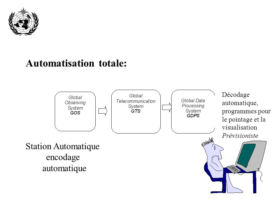 Automatisation totale: