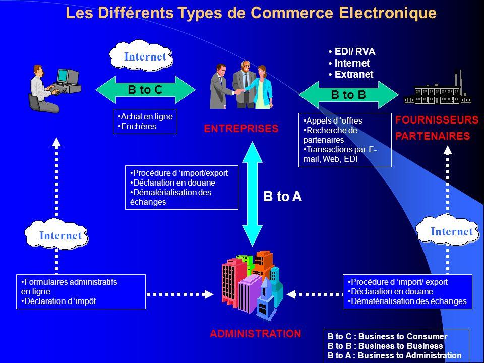le commerce lectronique en tunisie ppt video online t l charger. Black Bedroom Furniture Sets. Home Design Ideas