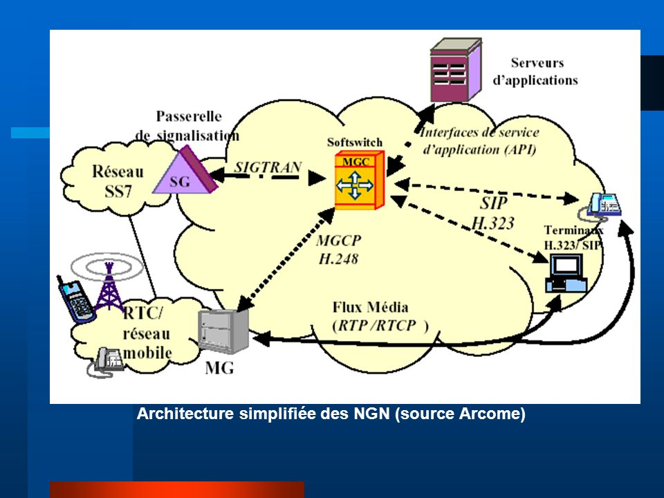 Architecture simplifiée des NGN (source Arcome)