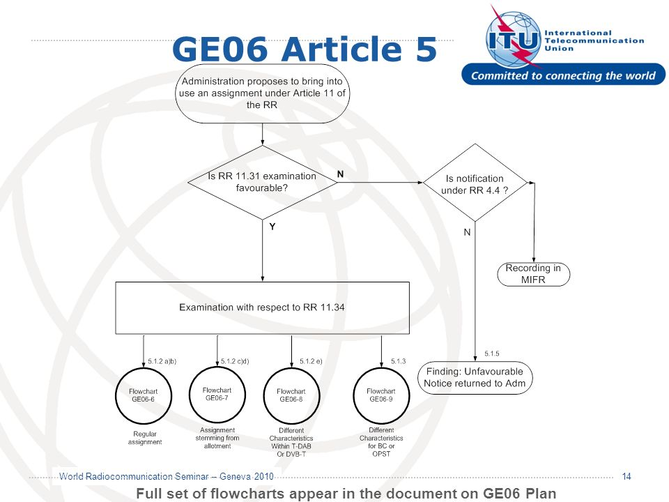 Full set of flowcharts appear in the document on GE06 Plan