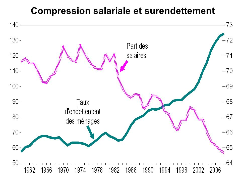 Compression salariale et surendettement