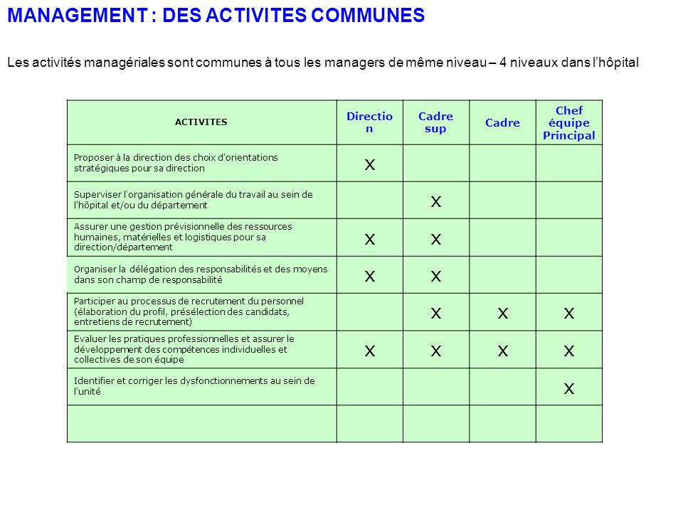 MANAGEMENT : DES ACTIVITES COMMUNES
