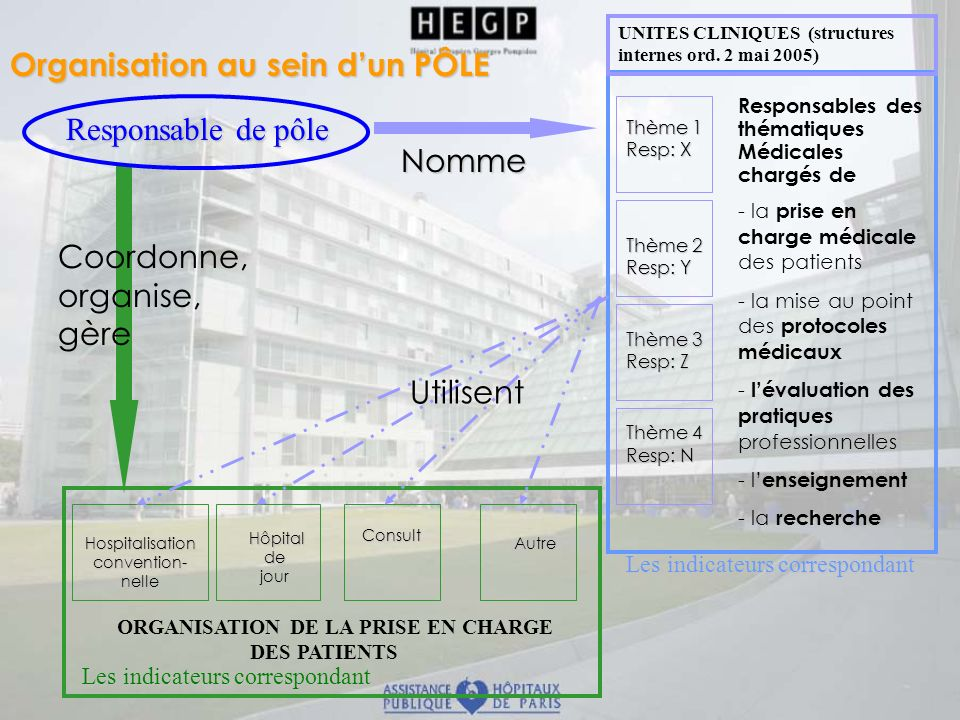 ORGANISATION DE LA PRISE EN CHARGE DES PATIENTS