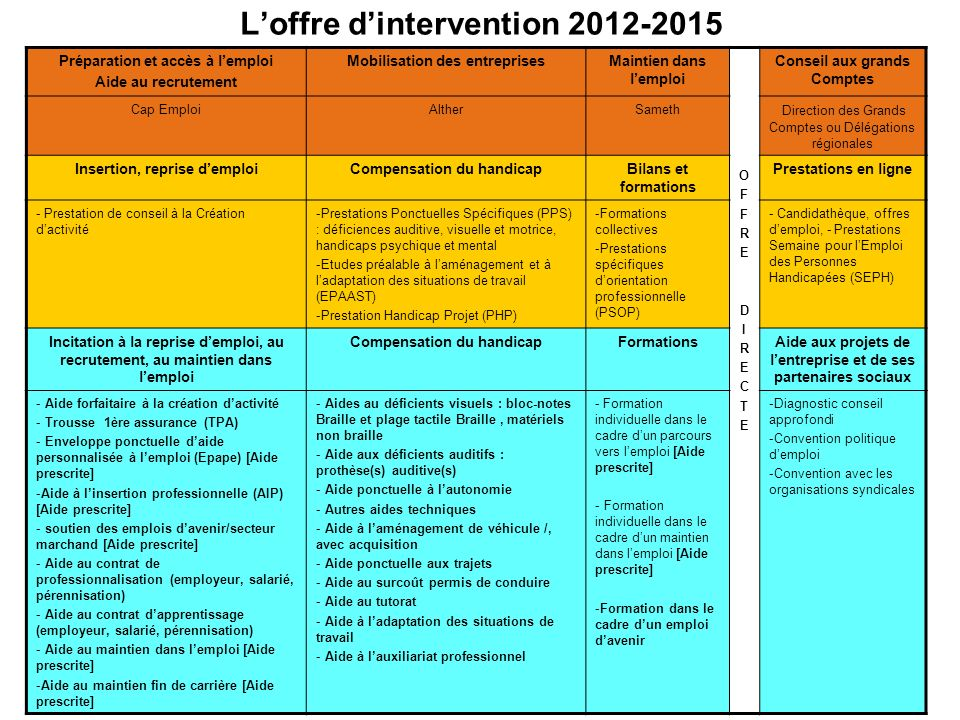 L'offre d'intervention 2012-2015
