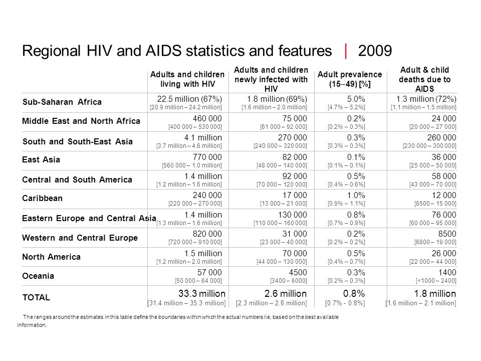 Regional HIV and AIDS statistics and features  2009
