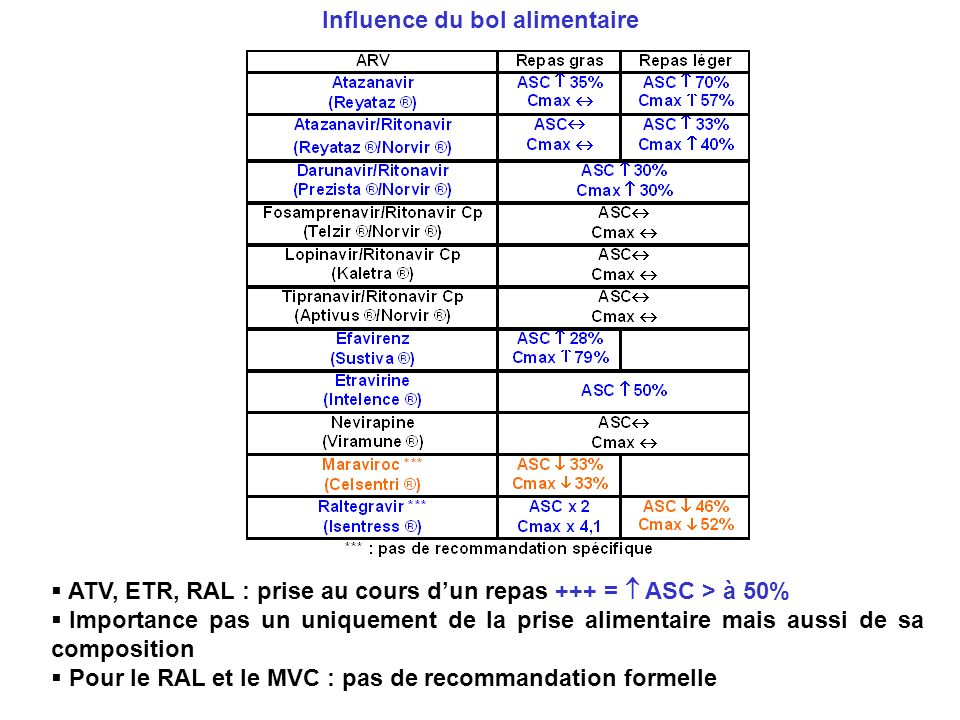 Influence du bol alimentaire