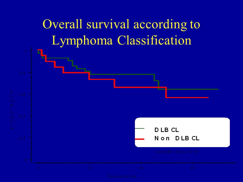 Overall survival according to Lymphoma Classification