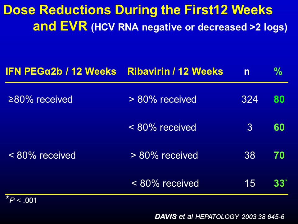 Dose Reductions During the First12 Weeks