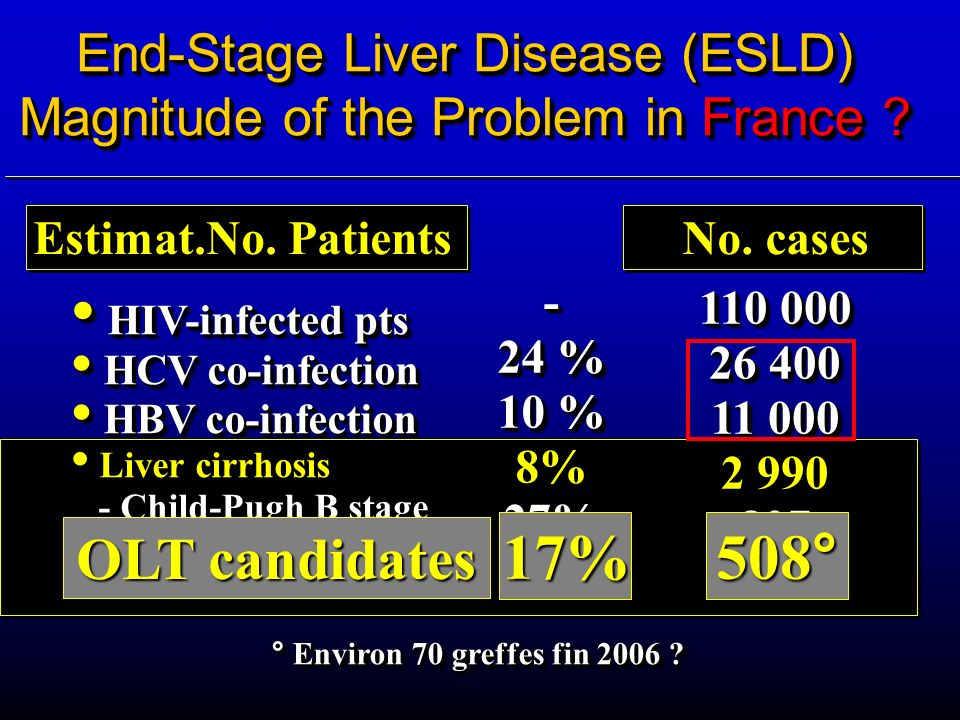 End-Stage Liver Disease (ESLD) Magnitude of the Problem in France