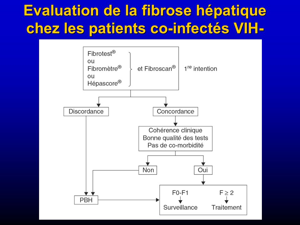 Evaluation de la fibrose hépatique chez les patients co-infectés VIH-VHC