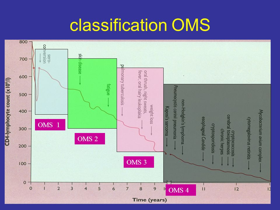 classification OMS OMS 1 OMS 2 OMS 3 OMS 4