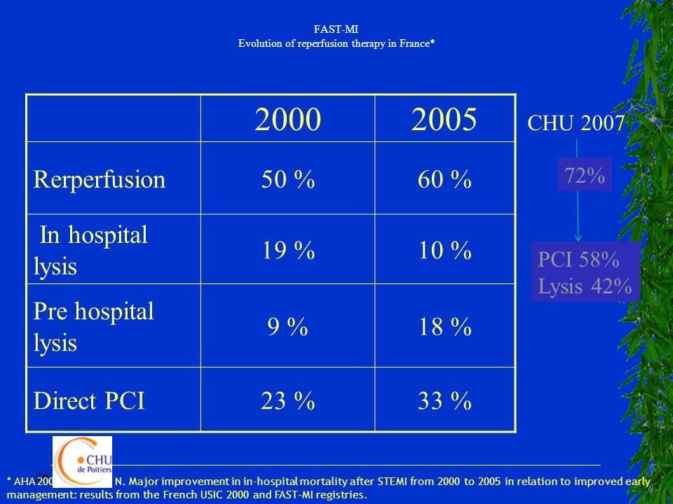 FAST-MI Evolution of reperfusion therapy in France*