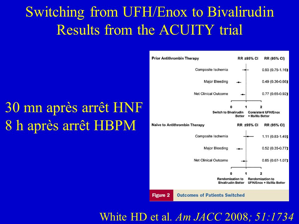 Switching from UFH/Enox to Bivalirudin Results from the ACUITY trial