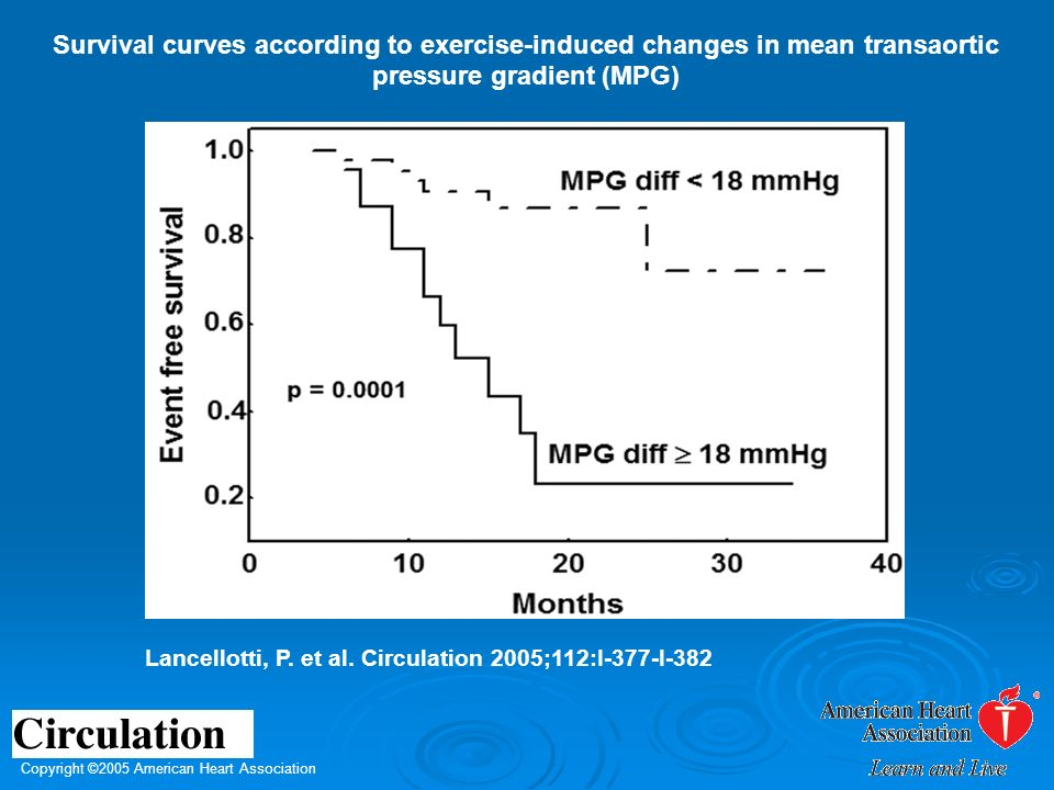 Survival curves according to exercise-induced changes in mean transaortic pressure gradient (MPG)