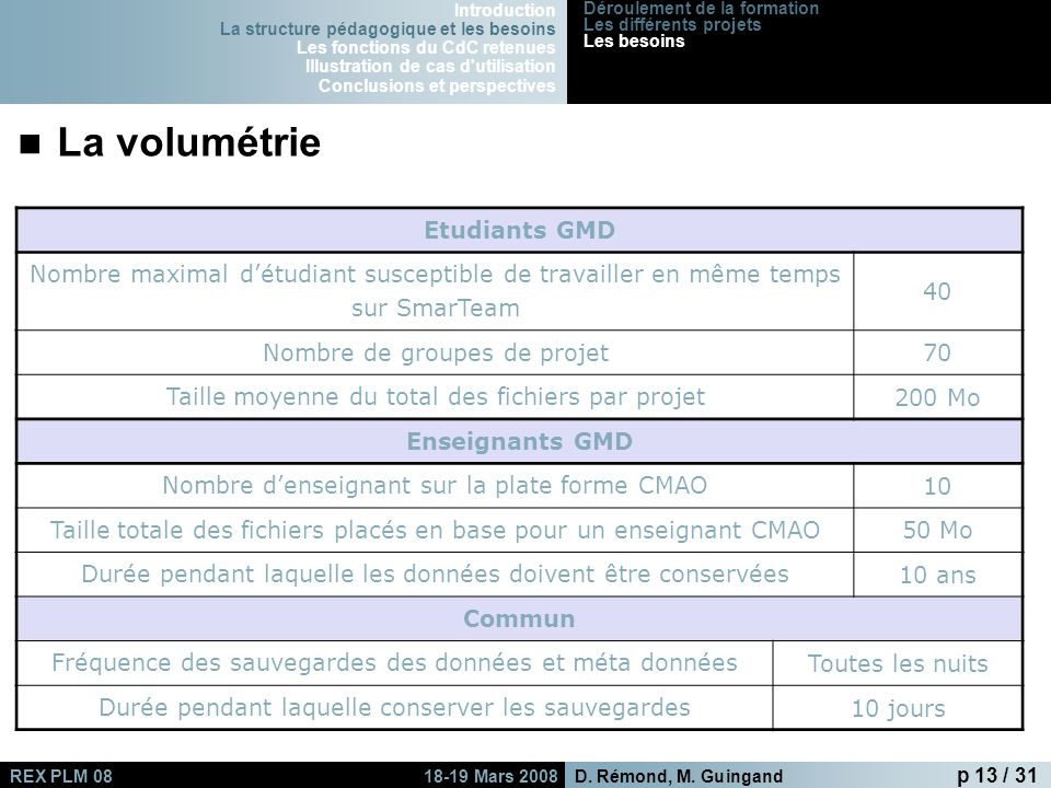 La volumétrie Etudiants GMD