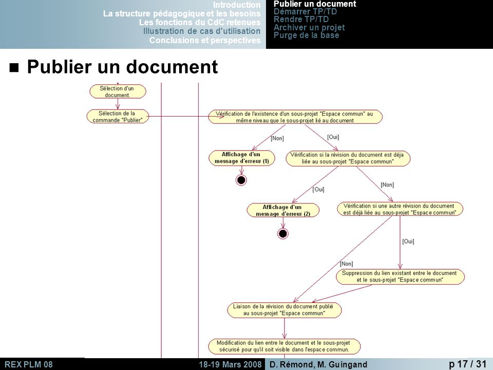 Publier un document Introduction
