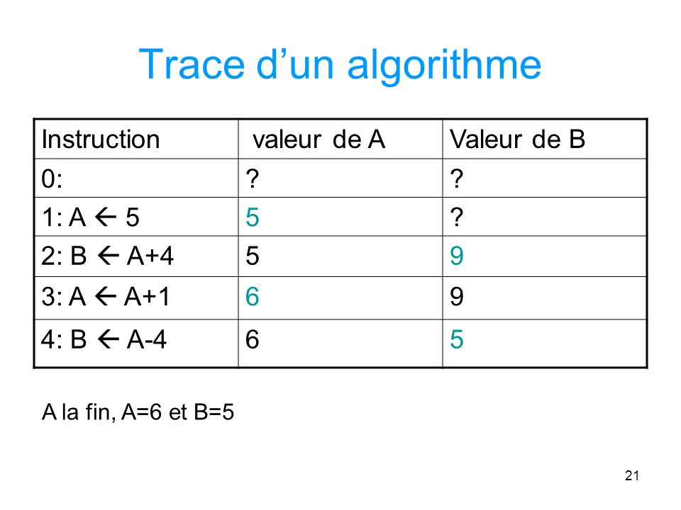 Trace d'un algorithme Instruction valeur de A Valeur de B 0: