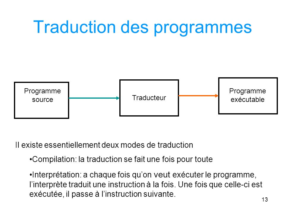 Traduction des programmes