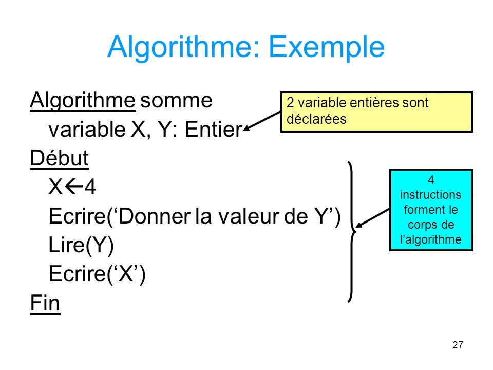 4 instructions forment le corps de l'algorithme