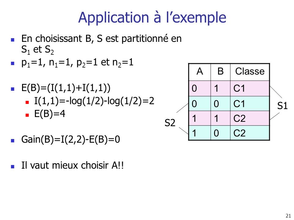 Application à l'exemple