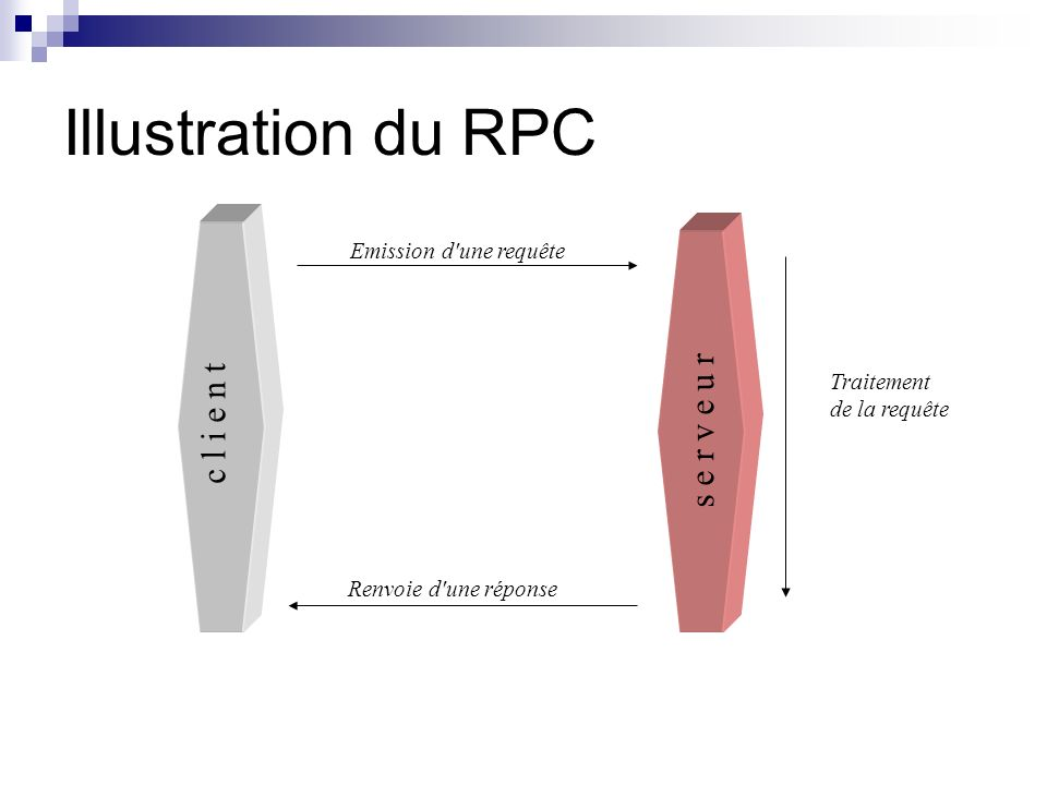 Illustration du RPC c l i e n t s e r v e u r Emission d une requête