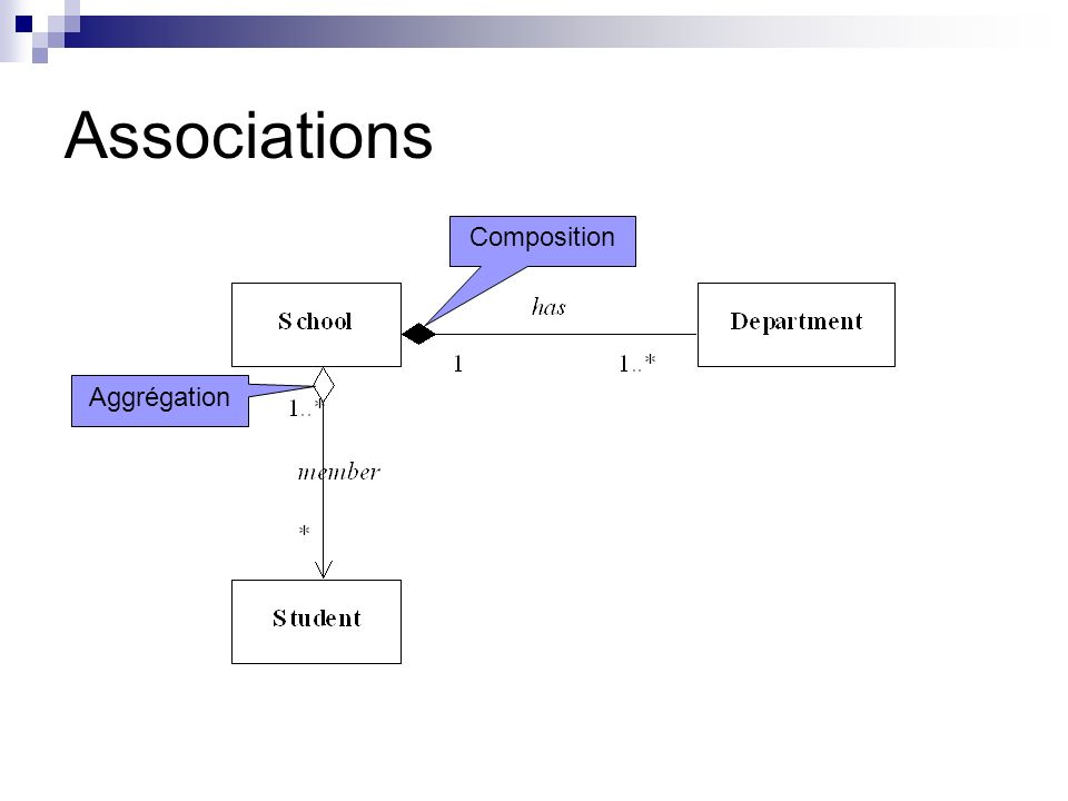 Associations Composition Aggrégation