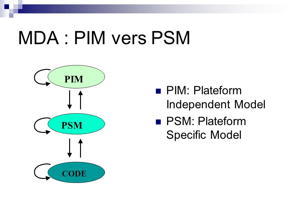 MDA : PIM vers PSM PIM: Plateform Independent Model
