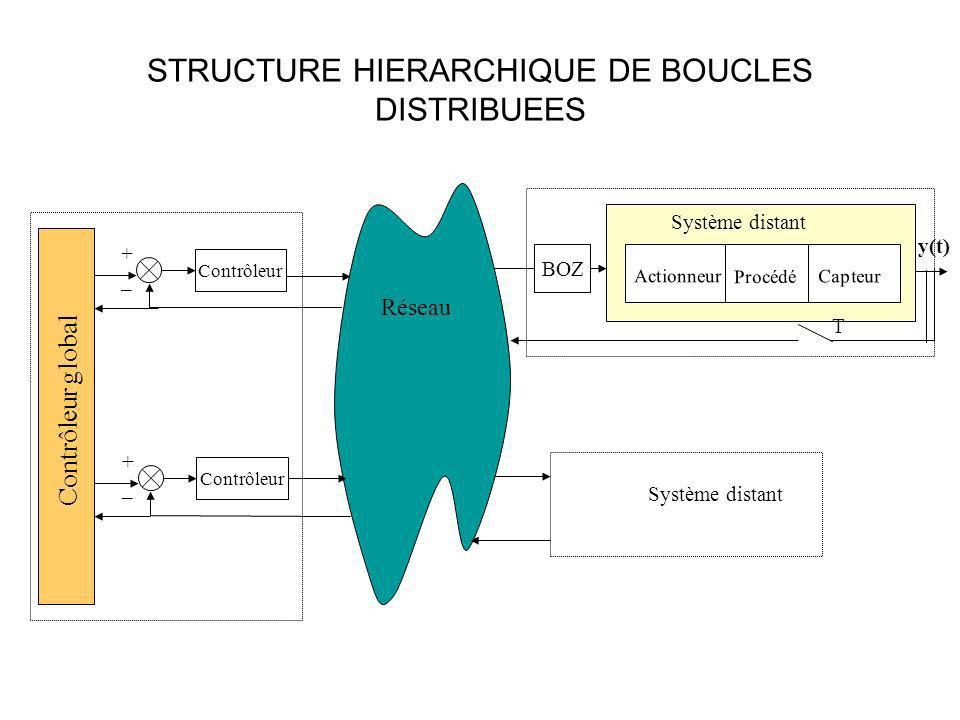 STRUCTURE HIERARCHIQUE DE BOUCLES DISTRIBUEES