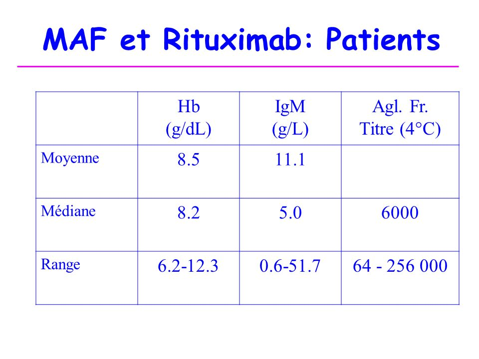 MAF et Rituximab: Patients