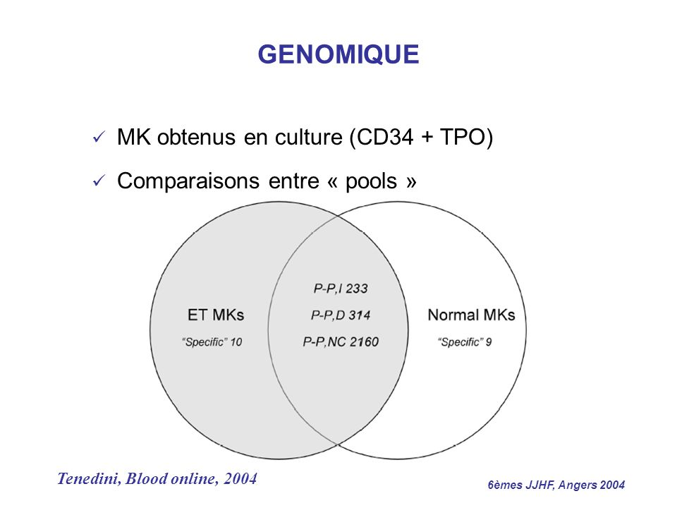 GENOMIQUE MK obtenus en culture (CD34 + TPO)
