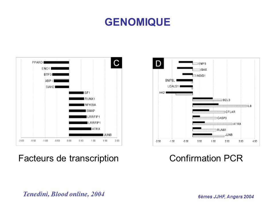 GENOMIQUE Facteurs de transcription Confirmation PCR