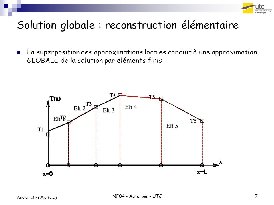 Solution globale : reconstruction élémentaire