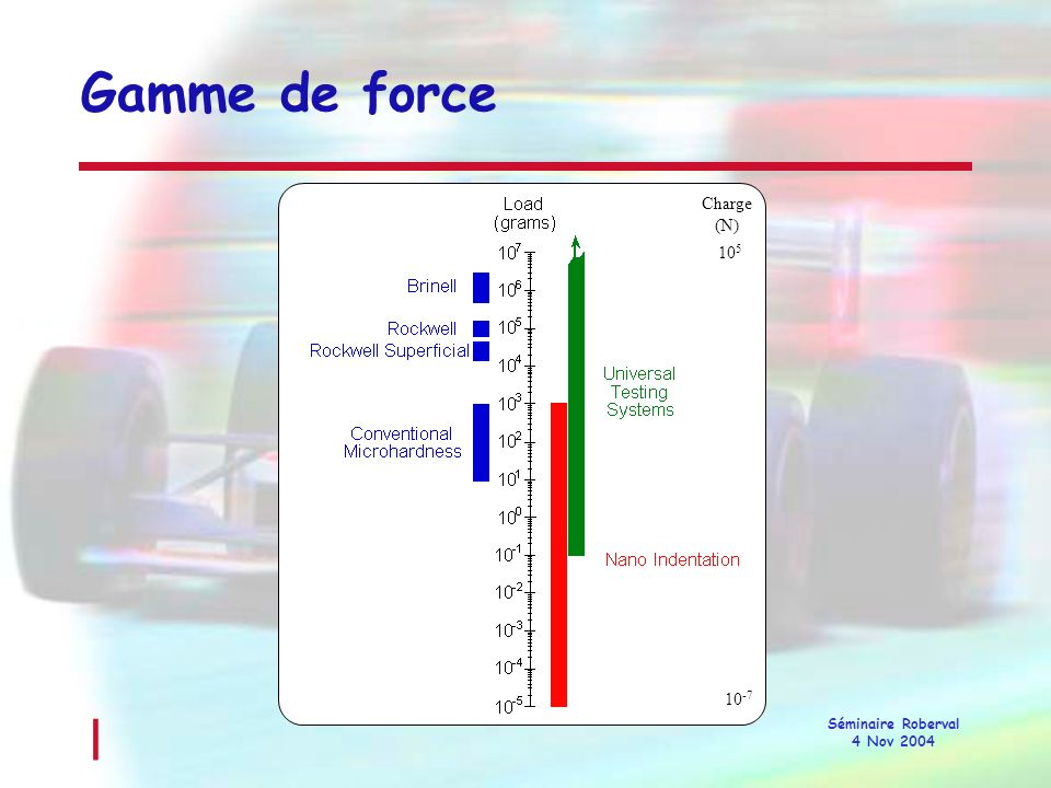 Gamme de force Charge (N) 105 10-7