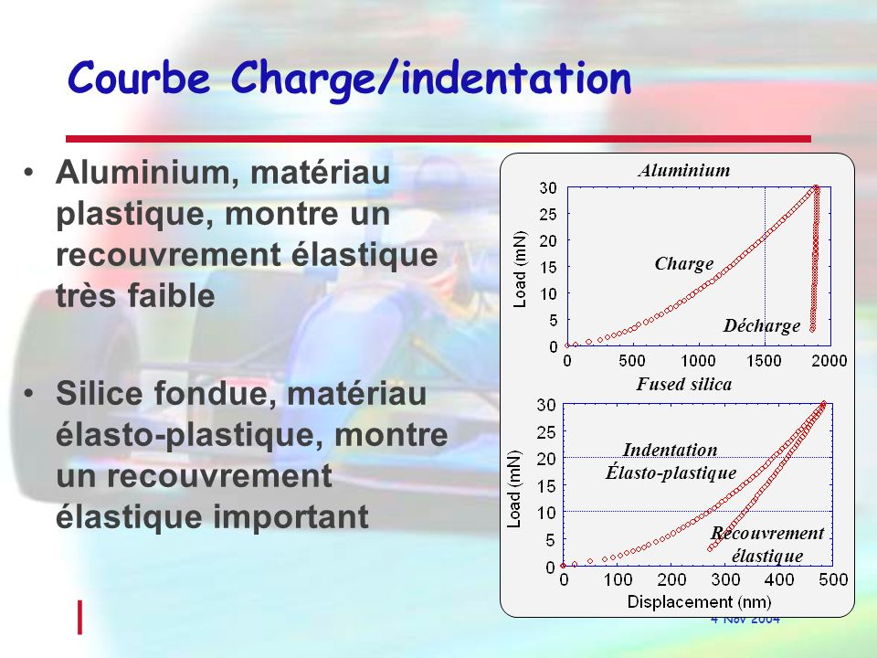 Courbe Charge/indentation