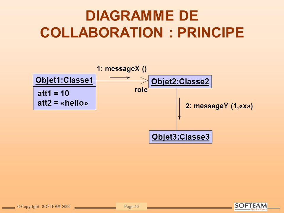DIAGRAMME DE COLLABORATION : PRINCIPE