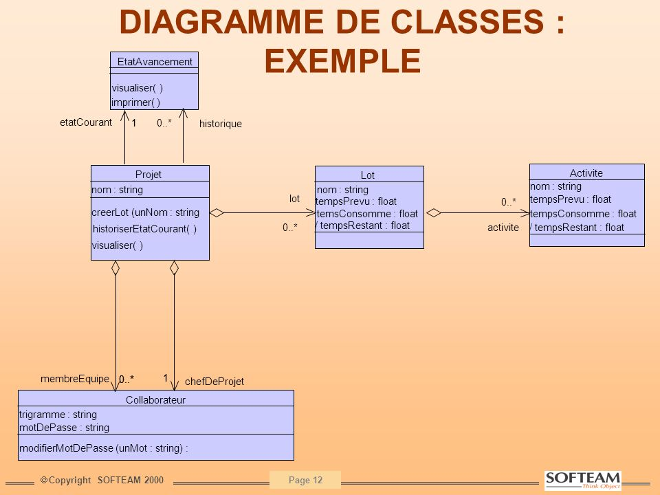 DIAGRAMME DE CLASSES : EXEMPLE
