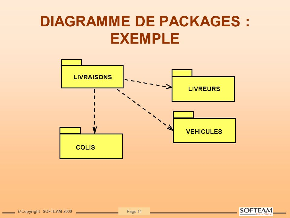 DIAGRAMME DE PACKAGES : EXEMPLE