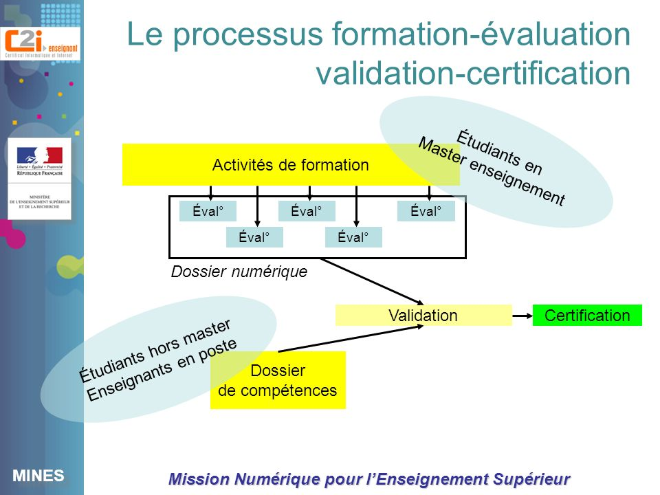 Le processus formation-évaluation validation-certification