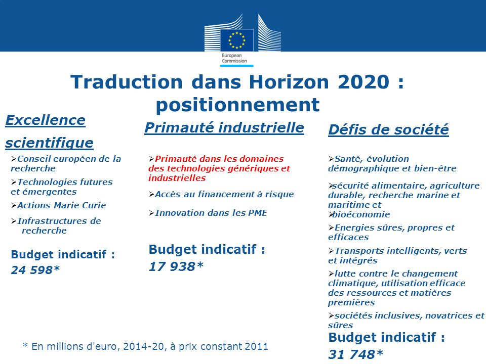 Traduction dans Horizon 2020 : positionnement