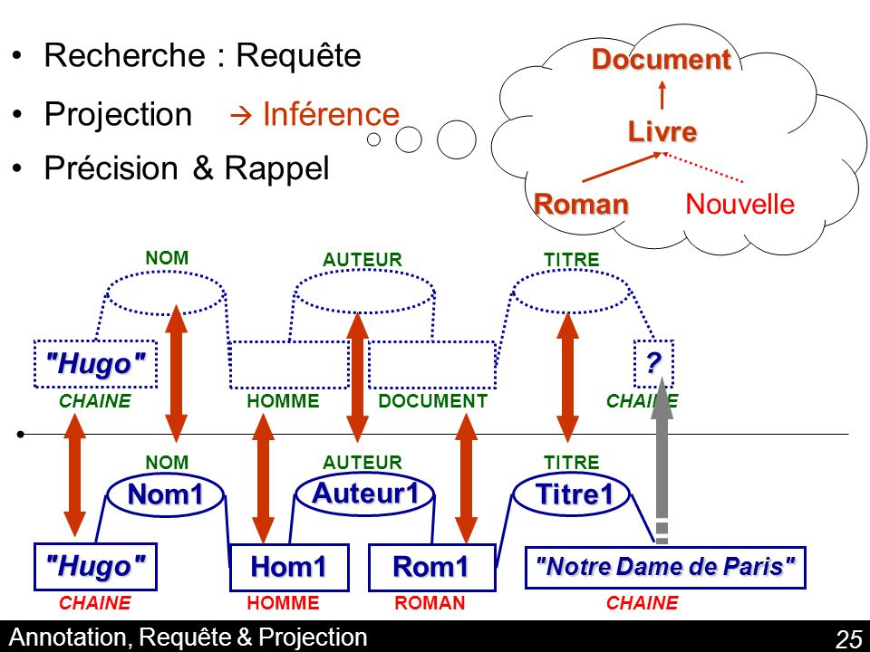 Annotation, Requête & Projection