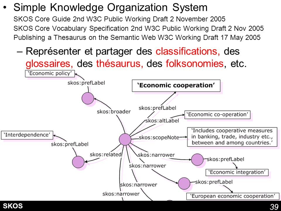 Simple Knowledge Organization System SKOS Core Guide 2nd W3C Public Working Draft 2 November 2005 SKOS Core Vocabulary Specification 2nd W3C Public Working Draft 2 Nov 2005 Publishing a Thesaurus on the Semantic Web W3C Working Draft 17 May 2005
