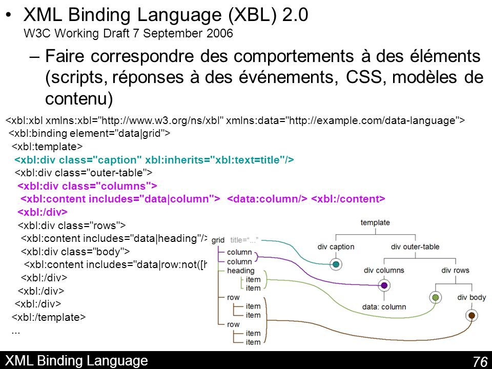 XML Binding Language (XBL) 2.0 W3C Working Draft 7 September 2006