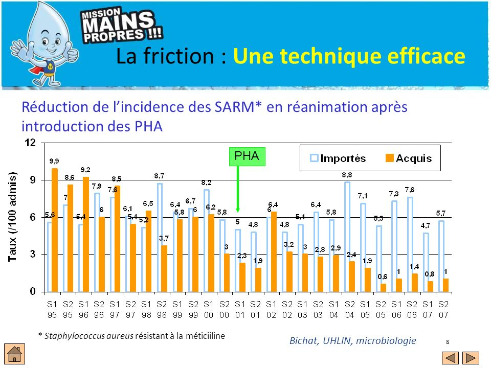 La friction : Une technique efficace