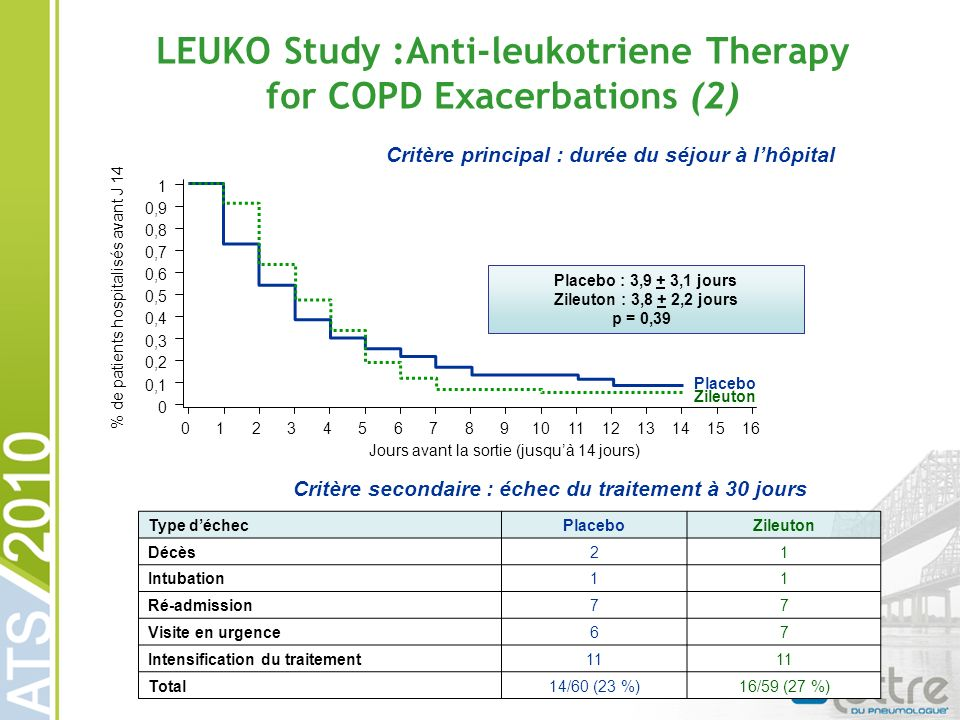 LEUKO Study :Anti-leukotriene Therapy for COPD Exacerbations (2)