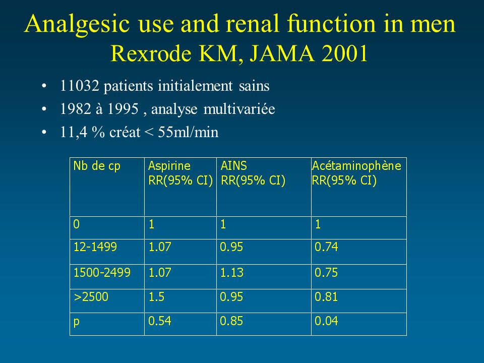 Analgesic use and renal function in men Rexrode KM, JAMA 2001