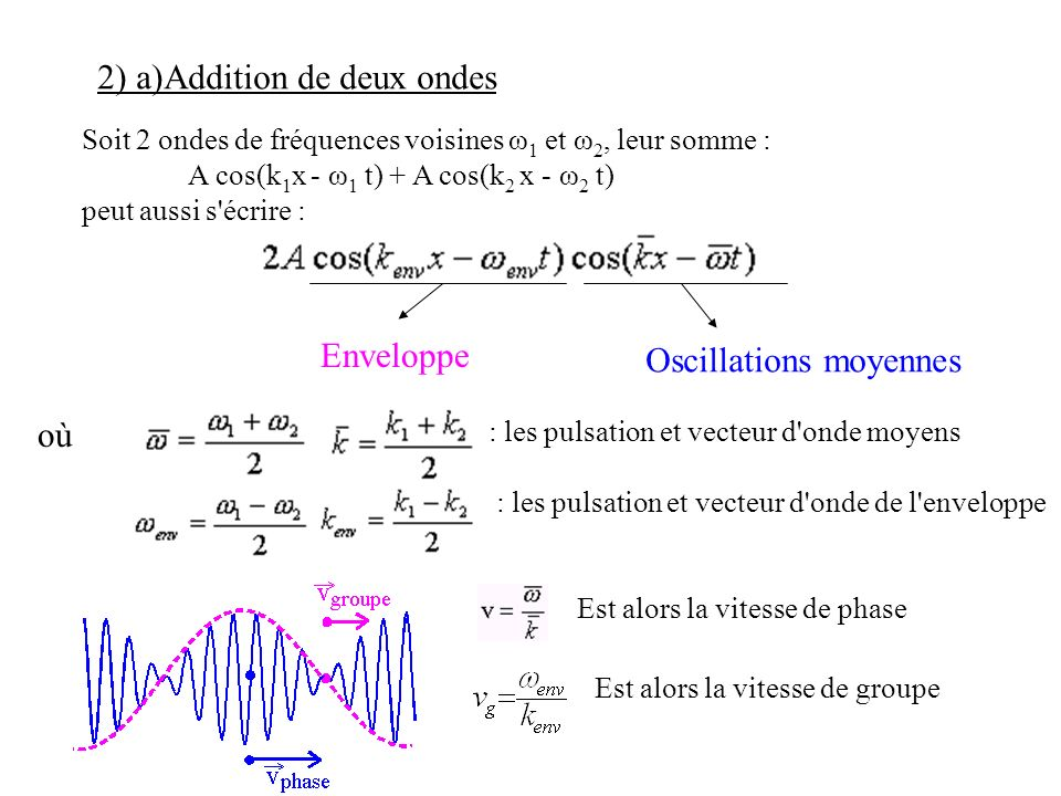 2) a)Addition de deux ondes