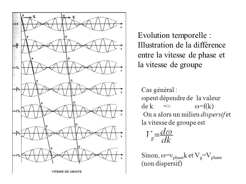 vitesse groupe phase