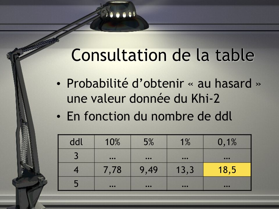 Consultation de la table